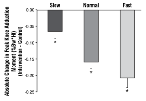 Figure 3: Absolute reductions in peak knee adduction moment with the intervention shoe versus the control shoe at slow, normal, and fast walking speeds for all subjects (n=79) at the baseline gait test. * = significant reduction at p<0.01.