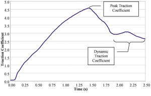 Figure 5. Variables of interest on a plot of traction coefficient as a function of time.