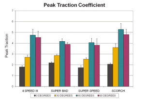 Figure 6. Mean (+ SD) values of peak traction coefficients for the four shoes at each of the four simulated cutting angles.