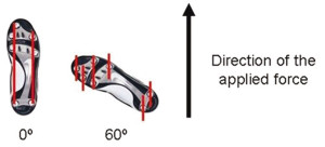 "Figure 7. As shoe orientation relative to the direction of motion changes, the number of unique channels in the infill material changes. This concept, which we have termed the ""trench effect"", may explain why traction coefficients increase with cutting angle up to 60°."