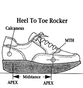 Figure 5 The Heel To Toe Rocker Shoe