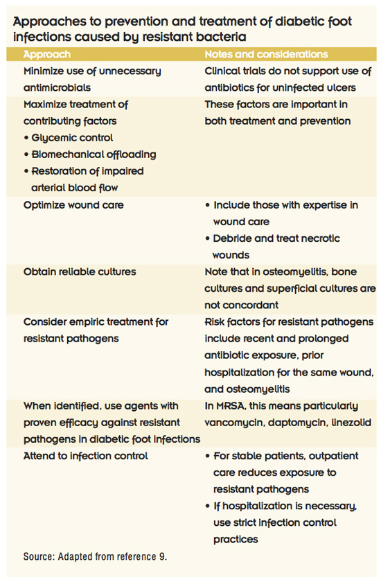 List of antibiotics used to treat mrsa challenges reducing stocking
