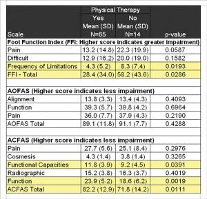 Beyond Bunionectomy The Role Of Physical Therapy Lower