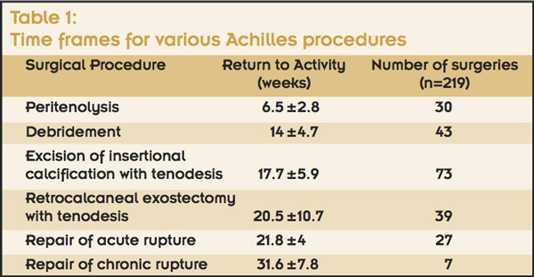 strategies for rehab after achilles tendon surgery lower extremity