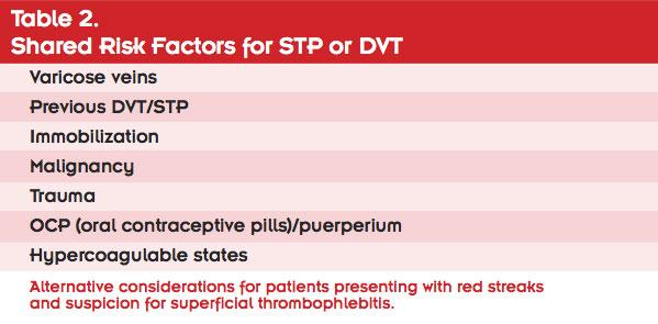 Vascular Viewpoint: Improving superficial thrombophlebitis
