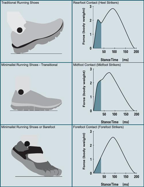 Comparison of running gait