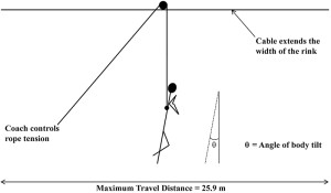 Figure 2. An example of a harness system found in most figure skating training facil- ities.