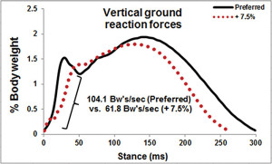 Figure 3: The vertical ground reaction curves for the runner in Figure 2 while running at his preferred step rate and while running 7.5% above preferred step rate. Note the large reduction in average vertical load rate from preferred to 7.5% above preferred.