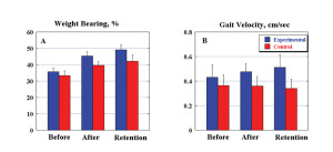 Figure 3. Weight bearing on the affected side before and after treatment and during the retention test (A). Gait velocity before and after treatment and during the retention test (B).