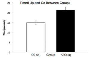*p=.006; individuals able to squat to 90° were significantly faster than those individuals not able to squat to 90°.
