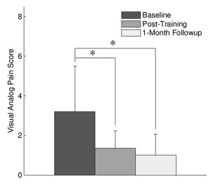 Figure 3: Reduction in knee pain measured through a visual analog pain scale after six weeks of toe-in gait retraining and at the one-month post-training follow-up.9