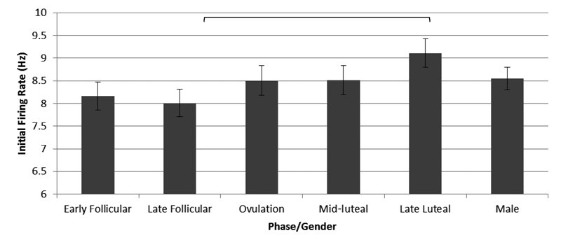 Figure 1. Motor unit firing rates at recruitment. The late luteal phase firing rate is significantly higher than firing rates at early follicular and late follicular (p 32)