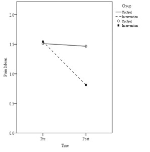 Figure 1. Knee pain mean pre- and post- treatment scores. Lower scores indicate perceived improvement in pain.