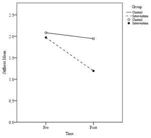 Figure 2. Knee stiffness mean pre- and post-treatment scores.