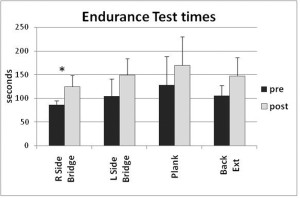 Figure 2. Endurance measured in seconds for the four test positions as labeled (n = 6pergroup). *Significanceatp=.0125
