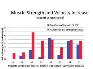 Figure 2. Relationship between ankle joint strength (left and right limbs averaged) and walking velocity. Greater increases in walking velocity braced vs unbraced (S2, S8) appeared to be related to individuals with less ankle joint strength. BW = body weight.