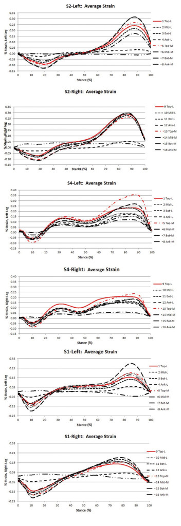 Figure 3 Percent AFO strain for respective participants (S2: top, S4: middle, S1: bot- tom) during the support phase of gait. Most participants appeared to lean into the top of the brace (highlighted in red), as illustrated by greater strain values during the propulsive phase of gait.