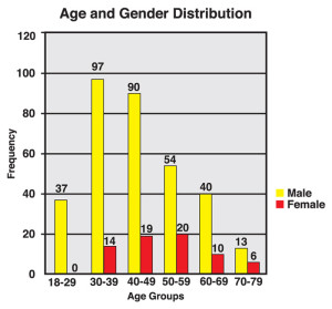 Figure 1: Graph illustrates distribution of Achilles ruptures by age and gender. Num- bers on top of columns correspond to the number of ruptures within each group.