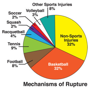 Figure 2: Pie chart illustrates the relative frequency of various injury mechanisms for Achilles tendon rupture, including sports injuries vs non-sports injuries.