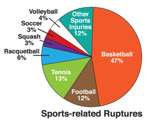 Figure 3: Pie chart illustrates the relative frequency with which different sports are associated with Achilles tendon rupture.