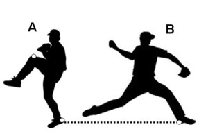 Figure 1. Stride length calculated as the horizontal distance between calcaneal markers from peak knee height (A) to stride foot contact (B). The point at which vertical ground reaction force exceeds 5% of body height is the instant of stride foot contact. (Reprinted with permission from reference 16.)