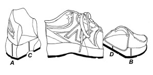 Figure 7. The heel-toe drop. Most manufacturers provide information regarding the thickness of the midsole along its outer margins (A,B), not beneath the center of the forefoot and rearfoot (C,D). Measurements of midsole thickness taken directly beneath the foot are much different. In the above New Balance 860, which was cut into pieces, the manufacturer listed the thicknesses of the rearfoot and forefoot as 38 mm and 26 mm, respectively. In reality, the measured thicknesses beneath the heel and forefoot are 22 mm and 11 mm, respectively, providing a heel-toe drop of 11 mm.