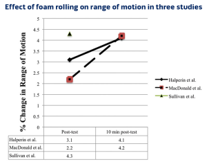 Figure 1: Figure illustrates relative (%) change in ROM relative to the pretest for three studies. Halperin et al6 (90 seconds of roller-massager application) and Sullivan et al5 (10 seconds of roller-massager application) used a roller massager and tested ankle ROM and sit and reach respectively, whereas MacDonald et al3 used a foam roller (120 seconds of foam rolling) and tested knee joint ROM.