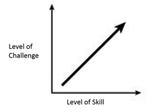Figure 1. Flow theory, which is frequently used to guide the development of com- mercially available video games, maintains that, to keep the player (or rehabilitation patient) fully engaged during game play, the challenge level must not be too difficult or too easy.