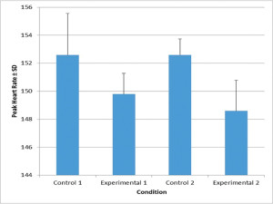 Figure 3. Peak heart rate response. Single-subject design experiment. Note that each bar represents the average of five stair-climbing interval sessions.