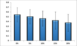 Figure 1. Participants' peak knee abduction moment during stance while treadmill walking at various gradients.