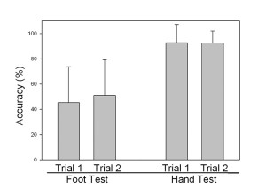 Figure 5. Repeated exposure does not improve shoe-mass perception by the foot. Values are averages ± standard deviation. Significance was determined through t- tests, with values of < .05 being significant. There were no significant differences between first and second visits for either the foot test (p = .52) or hand test (p = .93). Previously unpublished data.