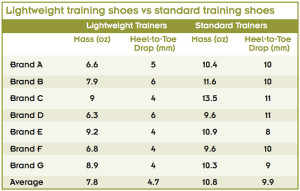 Table 1. The mass and heel-to-toe drop of both lightweight trainers and standard trainers from seven popular brands were surveyed. Lightweight trainers have a much lower heel-to-toe drop than standard trainers and consistently weigh less. Masses were based on a men's size 9 shoe.