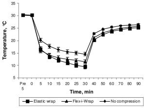 Figure 1. Intramuscular temperature over time (mean ± standard error). The ice bag was applied at 0 minutes and removed at 30 minutes. (Reprinted with per- mission from Tomchuk D, Rubley MD, Holcomb WR, et al. The magnitude of tissue cooling during cryotherapy with varied types of compression. J Athl Train 2010;45(3):230-237).7