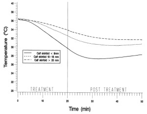 Figure 2. Mean intramuscular temperatures recorded at 10-second intervals 3 cm below the subcutaneous fat throughout the treatment and the post-treatment period for the three adipose groups. (Reprinted with permission from Myer WJ, Myer KA, Measom GJ, et al. Muscle temperature is affected by overlying adipose when cryotherapy is administers. J Athl Train 2001;36(1):32-36).11