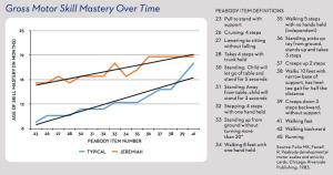 case-study-Jeremiah-chart