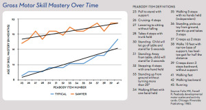 case-study-sawyer-chart