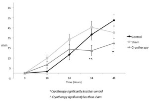 Figure 1. Changes in pain level over time.