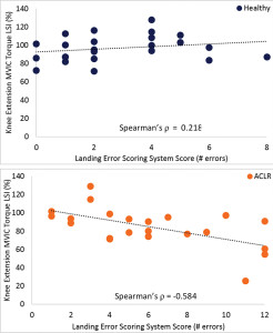 Figure 1. The relationship between knee extension MVIC torque symmetry and Land- ing Error Scoring System score. There is a significant moderate relationship (ρ= -.584) between less knee extension MVIC torque asymmetry and more landing errors among those with a history of ACLR, while no relationship exists among healthy participants.