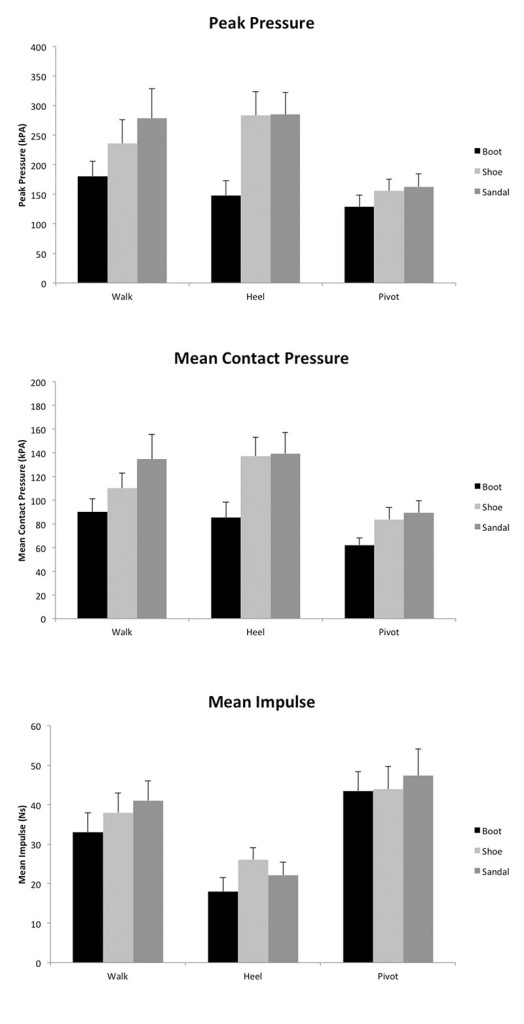 Figure 2. Graphic illustrating mean and standard errors for peak pressure (top), contact pressure (center), and impulse (bottom) in three footwear devices in three gait activities. Peak pressure and contact pressure in kPa, impulse in Ns.