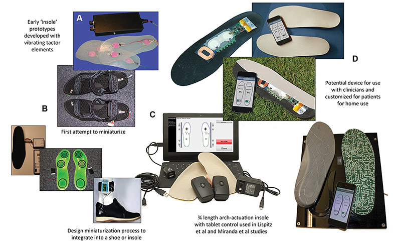 Figure 2A-2D. Evolution of stochastic resonance (SR) vibrating insoles. A. Stationary SR devices modeled after insoles, designed by Priplata and colleagues.6-8 B. Actuators were first placed in sandals (pictured) to permit walking and then tethered with cables to the signal electronics and batteries.12,13 C. A newly designed three-quarter-length insole device that uses a tethered control program.19,20 D. A prototype of an SR device containing the vibrating elements, battery, and electronics that charge the device wirelessly and allow it to communicate with a computer or smartphone.