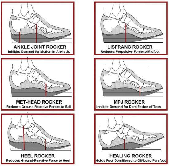 Rocker Bottom Footwear Effects On Balance Gait Lower