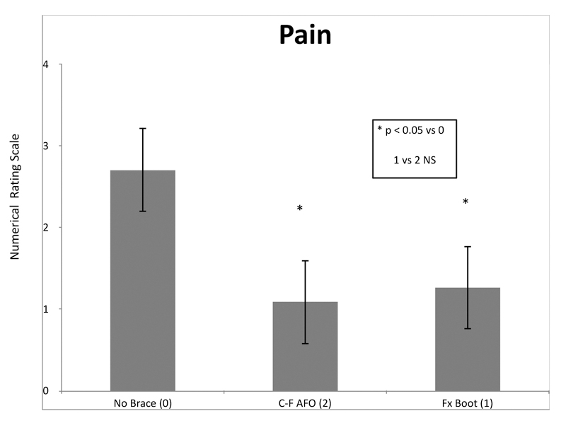 Hemophilia Ankle Pain And Orthotic Management Lower