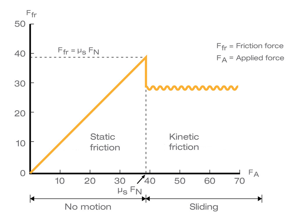 shear will peak in a state of static friction (no rubbing)  a state of  kinetic friction (rubbing) brings about reduced shear strain